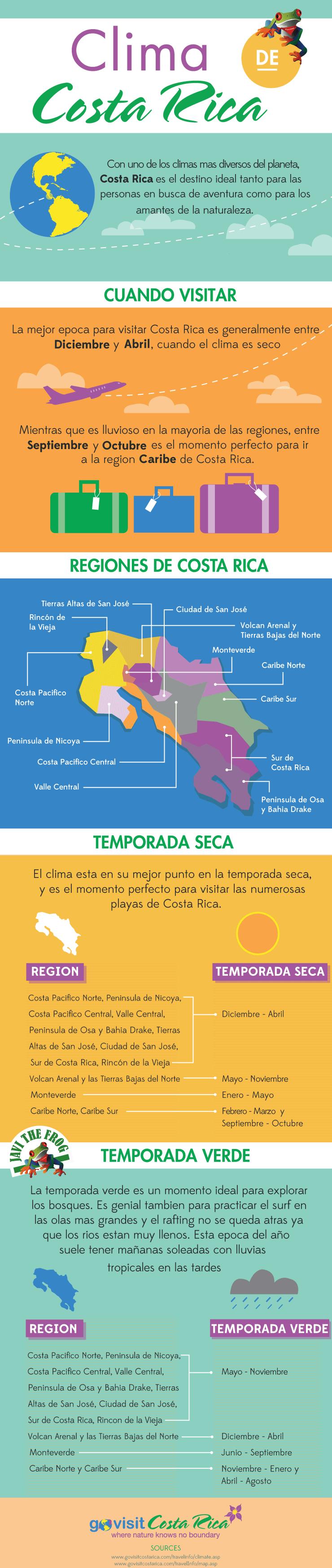 Clima de Costa Rica Infographic