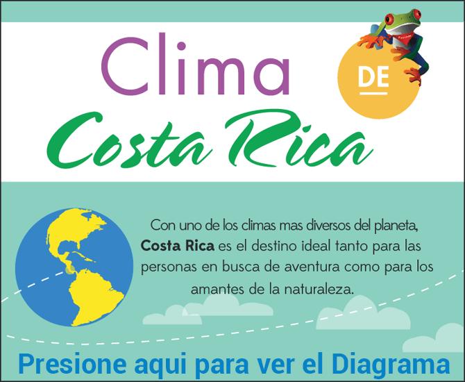 Clima de Costa Rica Infographic Preview